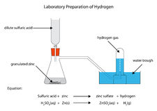 Diagram for preparation of hydrogen Royalty Free Stock Photo