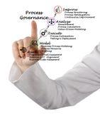 Diagram of Process Governance. Presenting Diagram of Process Governance Royalty Free Stock Photography