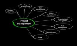 Diagram of project management. Important components of project management stock photos