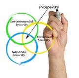 Diagram of prosperity royalty free stock photo