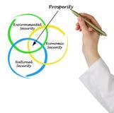 Diagram of prosperity stock photos