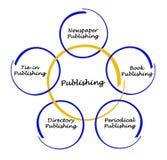 Diagram of publishing. List of types of publishing Stock Images