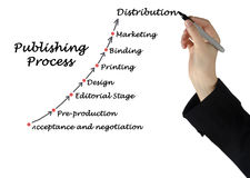 Diagram of publishing. Diagram of process of publishing stock photos