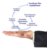 Diagram of Quality Assurance Process Stock Photos