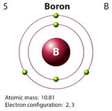 Diagram representation of the element boron Royalty Free Stock Photography