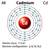 Diagram representation of the element cadmium Royalty Free Stock Image