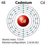 Diagram representation of the element cadmium. Illustration Royalty Free Stock Image
