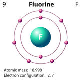 Diagram representation of the element fluorine Royalty Free Stock Image