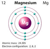 Diagram representation of the element magnesium Stock Photos