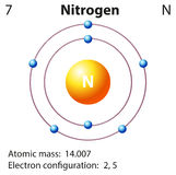 Diagram representation of the element nitrogen Royalty Free Stock Photography