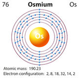 Diagram representation of the element osmium Royalty Free Stock Image