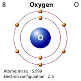 Diagram representation of the element oxygen vector illustration
