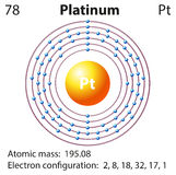 Diagram representation of the element platinum Stock Photos