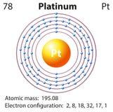 Diagram representation of the element platinum. Illustration Stock Photos