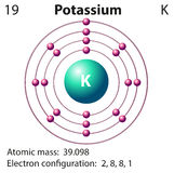 Diagram representation of the element potassium Royalty Free Stock Photo