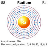 Diagram representation of the element radium Royalty Free Stock Images