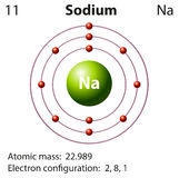Diagram representation of the element sodium Royalty Free Stock Photo