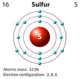 Diagram representation of the element sulfur. Illustration Royalty Free Stock Photography