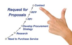 Request for Proposals Roadmap. Diagram of Request for Proposals Roadmap Stock Images