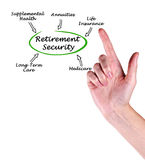 Diagram of Retirement Security. Presenting diagram of Retirement Security Royalty Free Stock Image