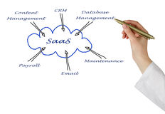 Diagram of SAAS use Stock Photos