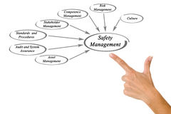 Diagram of Safety Management Stock Image