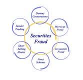 Diagram of Securities Fraud Royalty Free Stock Photos