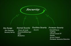 Diagram of Security Royalty Free Stock Photography