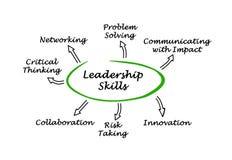 Diagram of Leadership Skills vector illustration