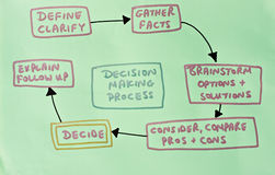 Diagram showing decision making process. Drawing of steps of decision making process on light green background Stock Photography