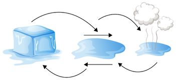 Diagram showing different status of water. Illustration Royalty Free Stock Photography