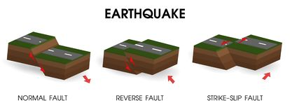Diagram showing earthquakes and movement of the crust royalty free illustration
