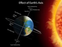 Free Diagram Showing Effect Of Earth Axis Stock Photos - 171149103