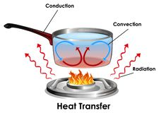 Free Diagram Showing How Heat Transfer Royalty Free Stock Photography - 162908717