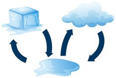 Diagram showing how ice melts. Illustration Stock Photography