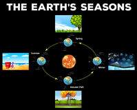 Diagram showing seasons on Earth Stock Photo
