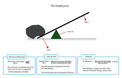 Diagram of a simple lever. With descriptions Stock Photos