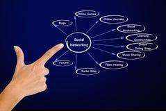 Diagram of social networking. Presenting Diagram of social networking royalty free stock photo