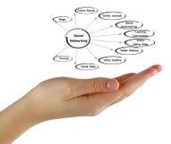 Diagram of social networking. Presenting diagram of social networking royalty free stock images
