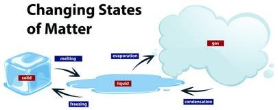Diagram som visar de ändrande tillstånden av frågan stock illustrationer