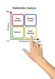 Diagram of Stakeholder Analysis. Presenting diagram of Stakeholder Analysis stock images