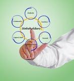 Diagram of stakeholder. Man presenting stakeholder in education royalty free stock photo