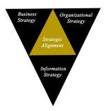 Diagram of Strategic Alignment. Diagram of components of  Strategic Alignment Stock Photo