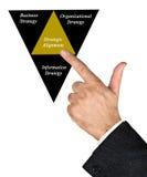 Diagram of Strategic Alignment. Presenting Diagram of Strategic Alignment Royalty Free Stock Images