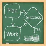 Diagram of Success Royalty Free Stock Photos