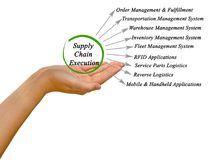 Supply Chain Execution. Diagram of Supply Chain Execution Royalty Free Stock Images