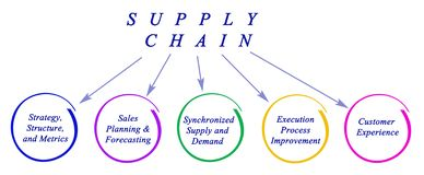 Diagram of Supply Chain Royalty Free Stock Photography