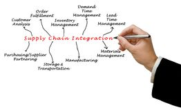 Supply Chain Integration. Diagram of Supply Chain Integration Stock Image