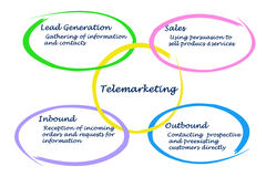 Diagram of Telemarketing. Diagram of Benefits of Telemarketing Royalty Free Stock Photo