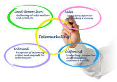 Diagram of Telemarketing. Presenting Diagram of functions of Telemarketing Royalty Free Stock Image